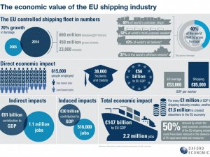 Infographic: EU Shipping Industry in Numbers
