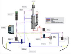 Gas scrubbing systems provided