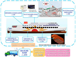 Ferry concept is completed