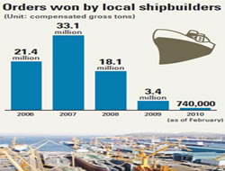 No recovery for sinking shipyards