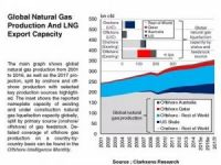 Natural Gas Fleet Sail to the Future