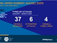 IMB: 37 ships boarded, 22 seafarers kidnapped in Q1, 2020