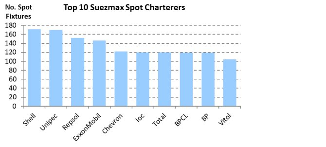 top_suexmax_charterers.png